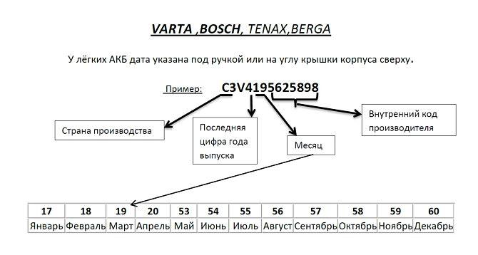 Vysvětlení označení a data baterie Tenax