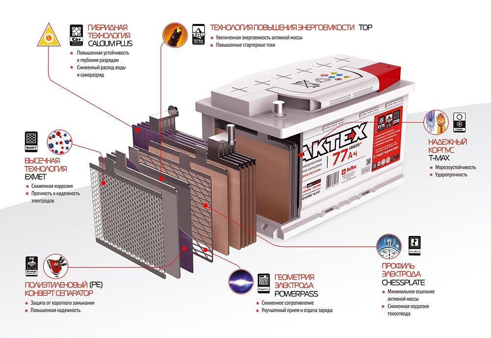 Batterie en coupe