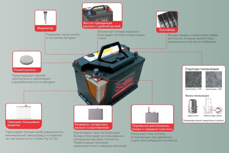 Technologie de batterie Solite