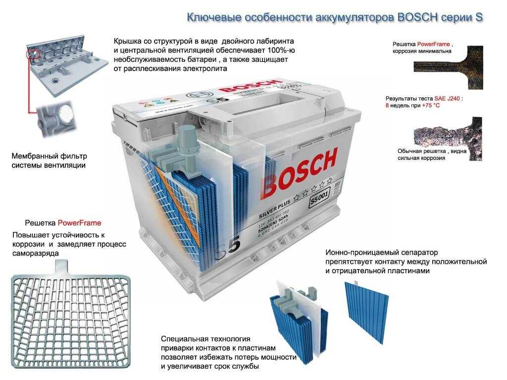 Bosch s