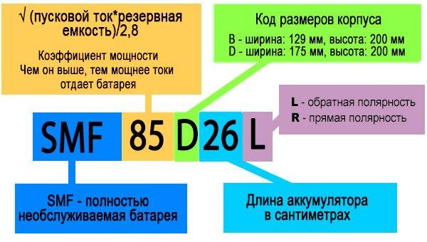 Vysvětlení symbolů