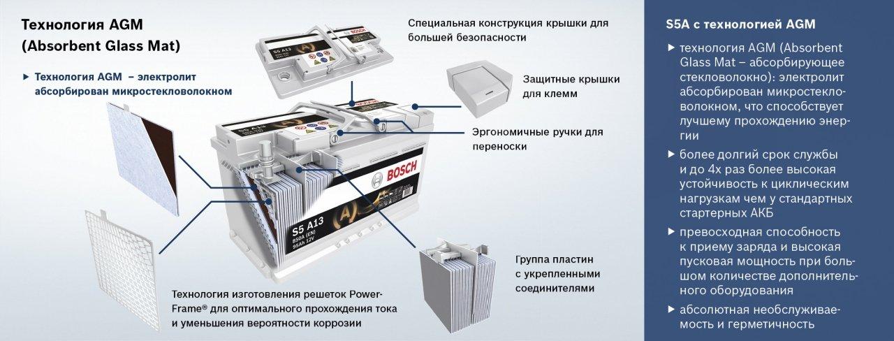 Výřez Boscha AGM
